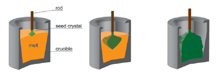 Crystal growth: Kyropoulos Method