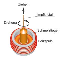 Kristallzüchtung – Czochralski Verfahren