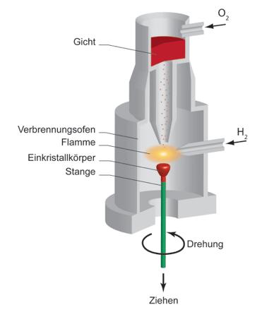 Kristallzüchtung – Verneuil Verfahren