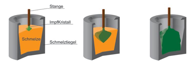 Kristallzüchtung –  Kristallzüchtung – die Herstellung künstlicher Kristalle – lässt sich nach der Art der Phasenumwandlung in drei Gruppen klassifizieren: Fest-Fest-, Flüssig-Fest- und Gasförmig-Fest-Prozess. Darunter ist der Flüssig-Fest-Prozess einer der ältesten und am häufigsten verwendeten Techniken, die wiederum nach dem Prozessmedium zu Untergruppen geteilt werden können.  Die Züchtung aus der Schmelze ist zweifellos die populärste Methode zur Herstellung von Großkristallen. Mittlerweile können mehr als die Hälfte der technologischen Kristalle, wie zum Beispiel elementare Halbleiter, Metalle, Oxide, Halogenide und Chalcogenide, mithilfe von Schmelzverfahren hergestellt werden.   Kristallzüchtung  Czochralski Verfahren Das Czochralski Verfahren wurde 1971 vom polnischen Wissenschaftler Jan Czochralski entwickelt und später von mehreren Forschern modifiziert. Es ist eins der Hauptschmelzverfahren und wird häufig zur Züchtung von Großkristallen für Anwendungen sowohl in der Industrie als auch in der Forschung eingesetzt. Zu den Vorteilen gehört unter anderem die relativ hohe Wachstumsrate.  kristallzuechtung1Das zu züchtende Material wird zuerst in einem inerten Tiegel unter einer kontrollierten Atmosphäre durch Induktions- oder Widerstandsheizelemente geschmolzen. Die Schmelze bleibt für eine bestimmte Zeit bei einer Temperatur, die höher als der Schmelzpunkt des Materials ist. Danach kühlt sich die Schmelze wieder ab, bis zu einer Temperatur, die ein wenig höher als der Gefrierpunkt ist und bei der kleine Kristalle an der Oberfläche zu sehen sind. Bei weiterer Abkühlung wird dann ein Impfkristall (engl. seed crystal), der zu einer bestimmten Orientierung vorgeschnitten ist, in die Schmelze eingesetzt. Durch das simultane Ziehen und Drehen des Impfkristalls bildet sich ein Kristallisationszentrum an der Front. Der Durchmesser des gezogenen Kristalls hängt von der Temperatur der Schmelze sowie der Abzugsgeschwindigkeit ab. Optimierte axiale und radiale Temperat