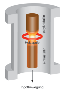 Kristallzüchtung –  Float-Zone-Verfahren